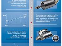 100 years of Bosch starter motors