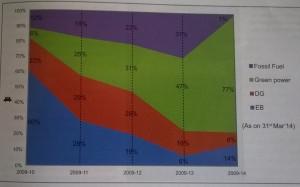 Enhancement of Green Power utilisation by Lucas-TVS