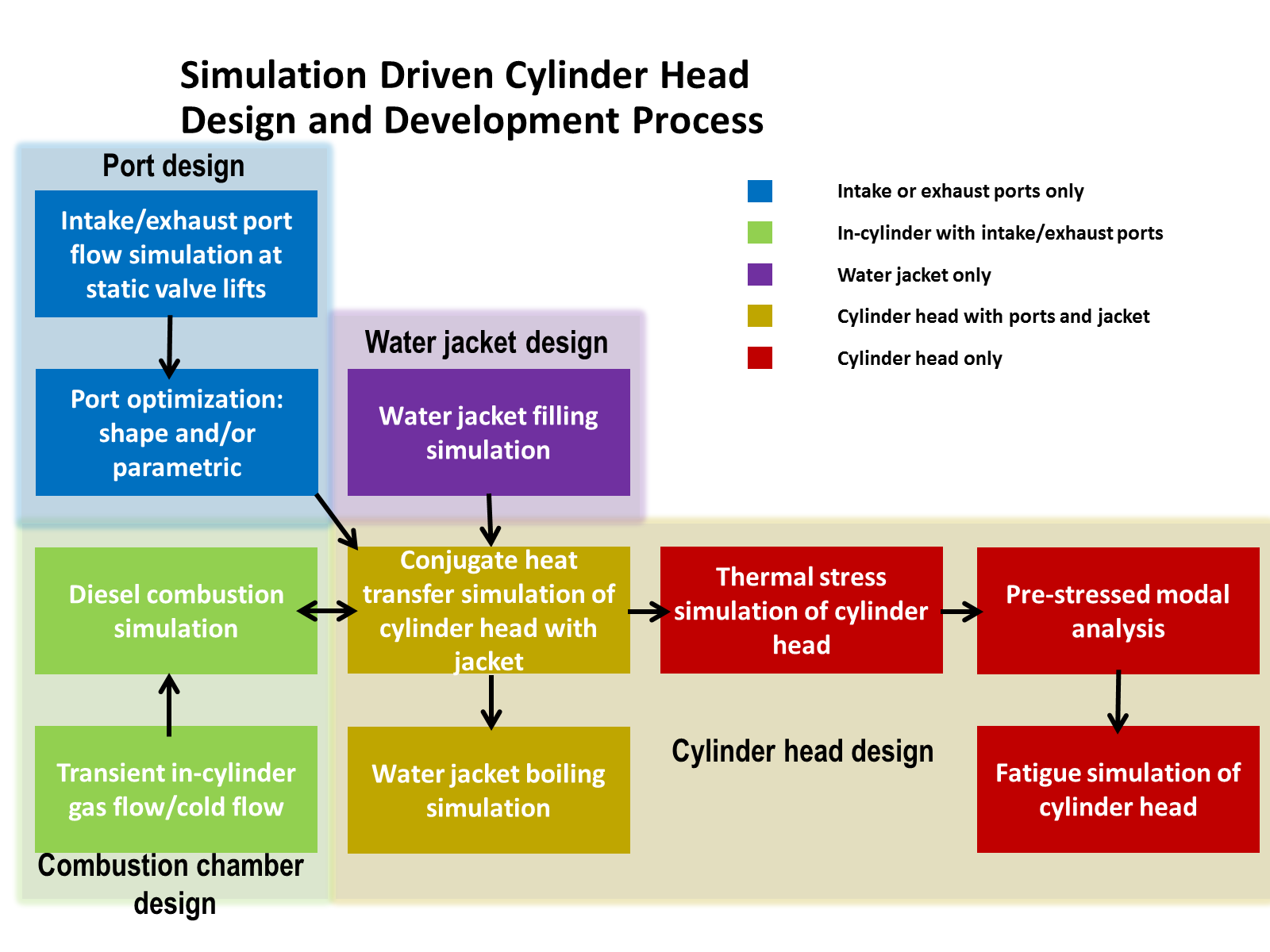 Simulation Driven Engine Cylinder Head Design Process Auto Diagram