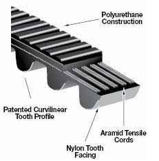 Gates Belt material