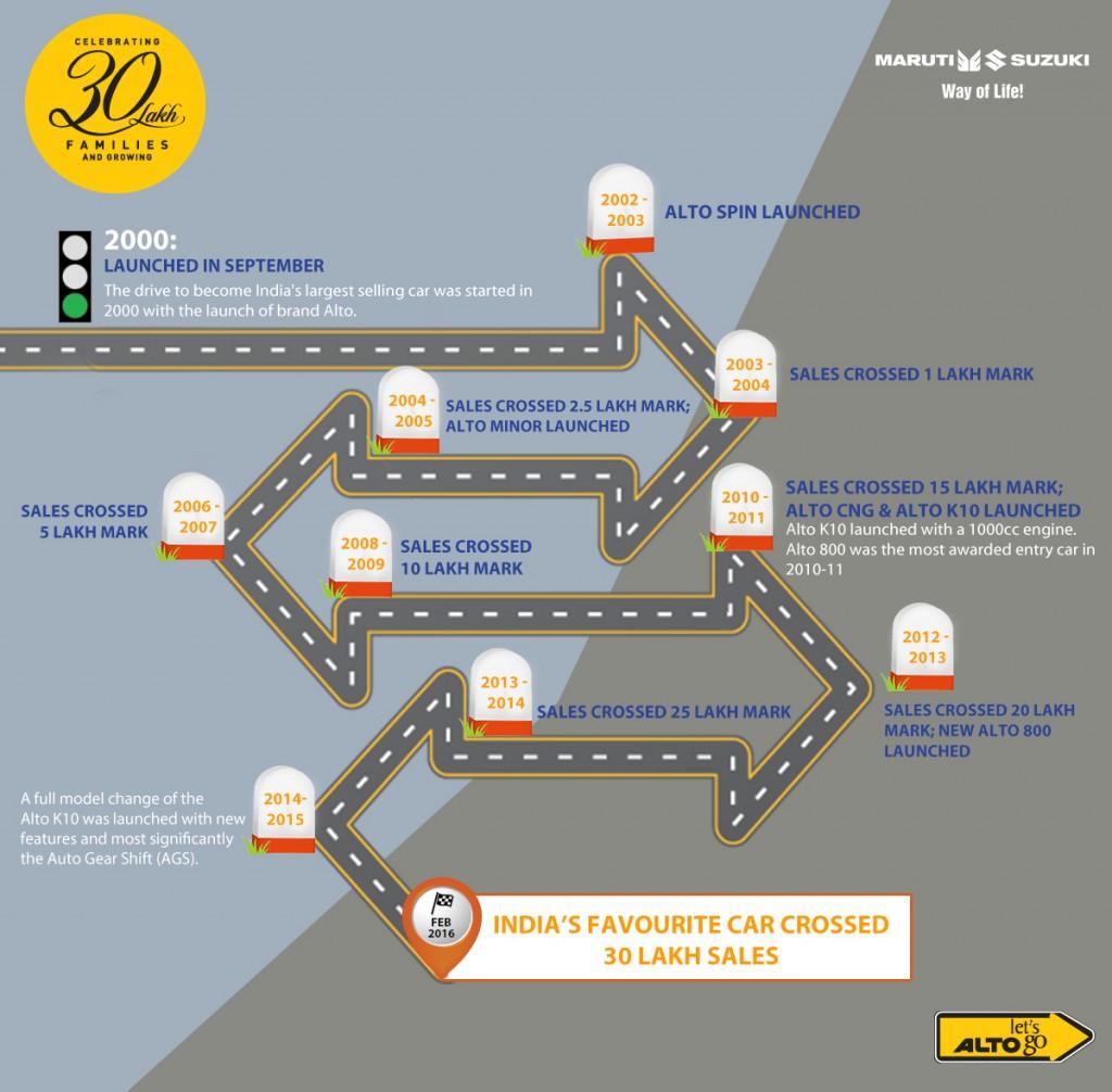 The journey of Alto towards 30 lakhs units