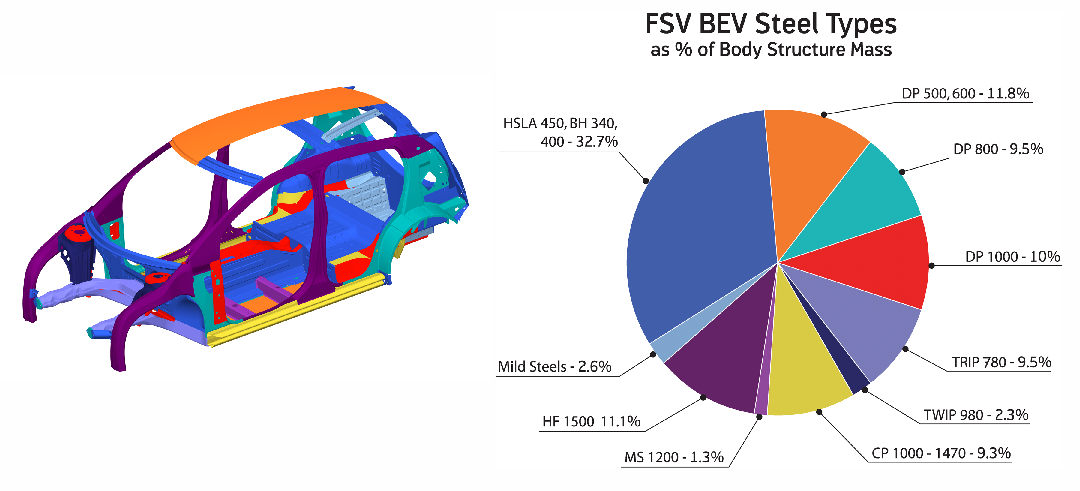 Lightweighting Lies Heavy On Automotive Industry