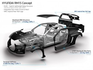 Lightweighting lies heavy on automotive industry