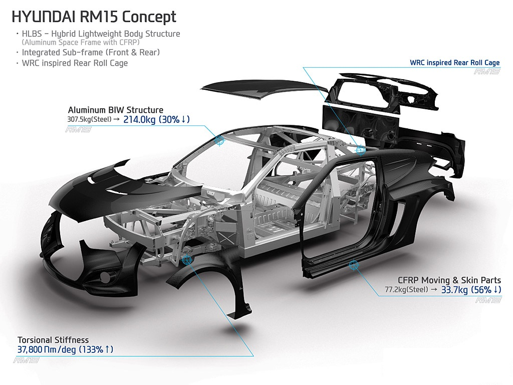 Hyundai Rm16 >> Lightweighting lies heavy on automotive industry - Auto Components India