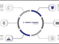 Maruti Suzuki Rewards: A unique comprehensive loyalty rewards program for Customers