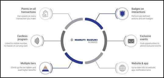 Maruti Loyalty Rewards Program