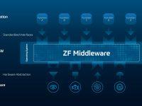 """Als """"Mediator"""" ermöglicht die ZF-Middleware eine effiziente Kommunikation von Software-Funktionen zu Hardware-Komponenten. Sie bietet Unabhängigkeit und Kompatibilität, um Fahrzeugplattformen zukunftssicher zu machen. // As a """"mediator"""", the ZF middleware enables efficient communication from software functions to hardware components. It provides independence and compatibility to make vehicle platforms future proof."""